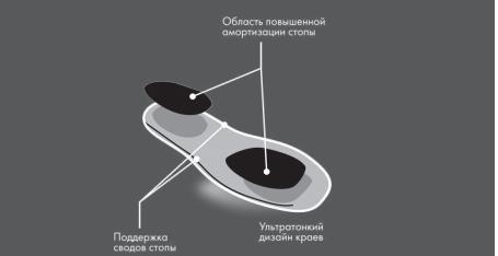 C 1201 Силиконовые стельки для обуви на плоской подошве UNITY COMFORMA Light